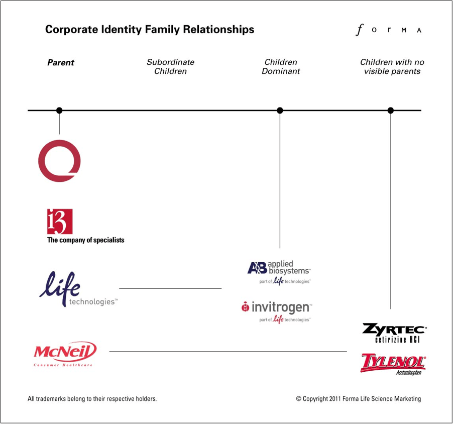 Corporate Identity Family Relationships