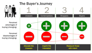 There are many steps on the journey to a closed sale.