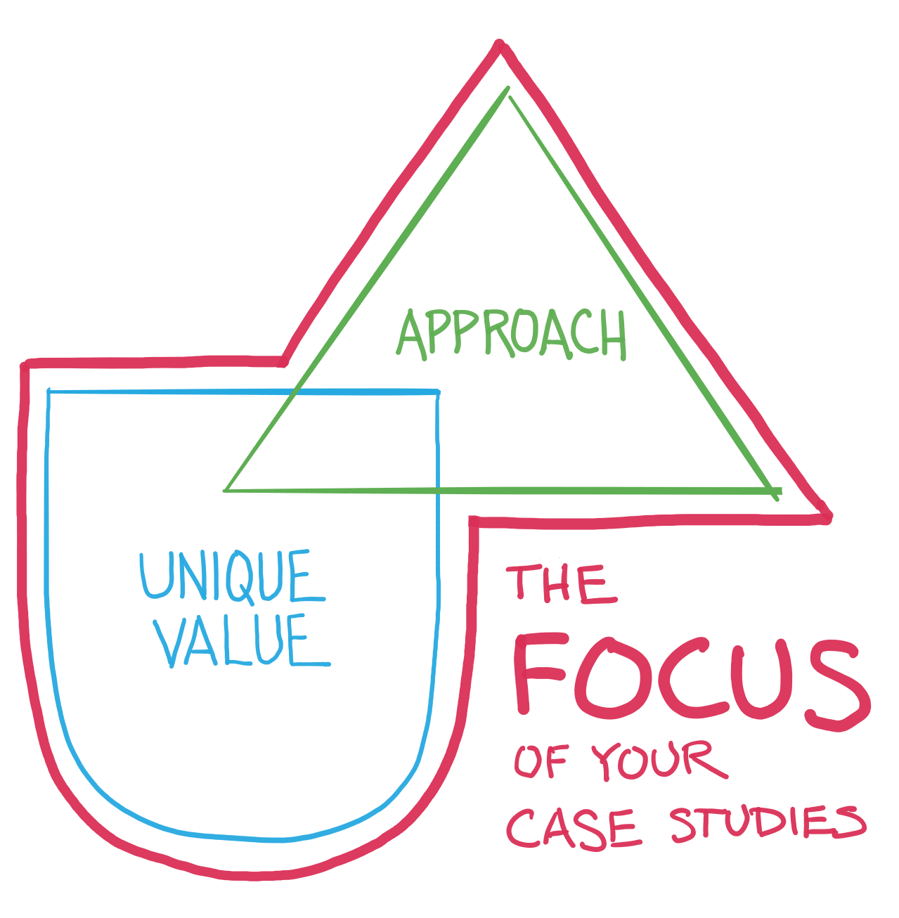 an analysis of the case study let it pour The case method of analysis is a learning tool in which students and instructors participate in direct discussion of case studies, as opposed to the lecture method, where the instructor speaks and students listen and take notes in the case method, students teach themselves, with the instructor being an active guide, rather than just a talking.