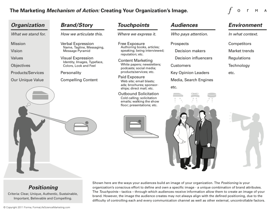 Figure 1: The Marketing Mechanism of Action is a model that describes the relationship between your position, your brand/story, your touchpoints, your audiences and your competitive environment. To create the desired image in the minds of the audience, it is important to manage each of these aspects carefully.