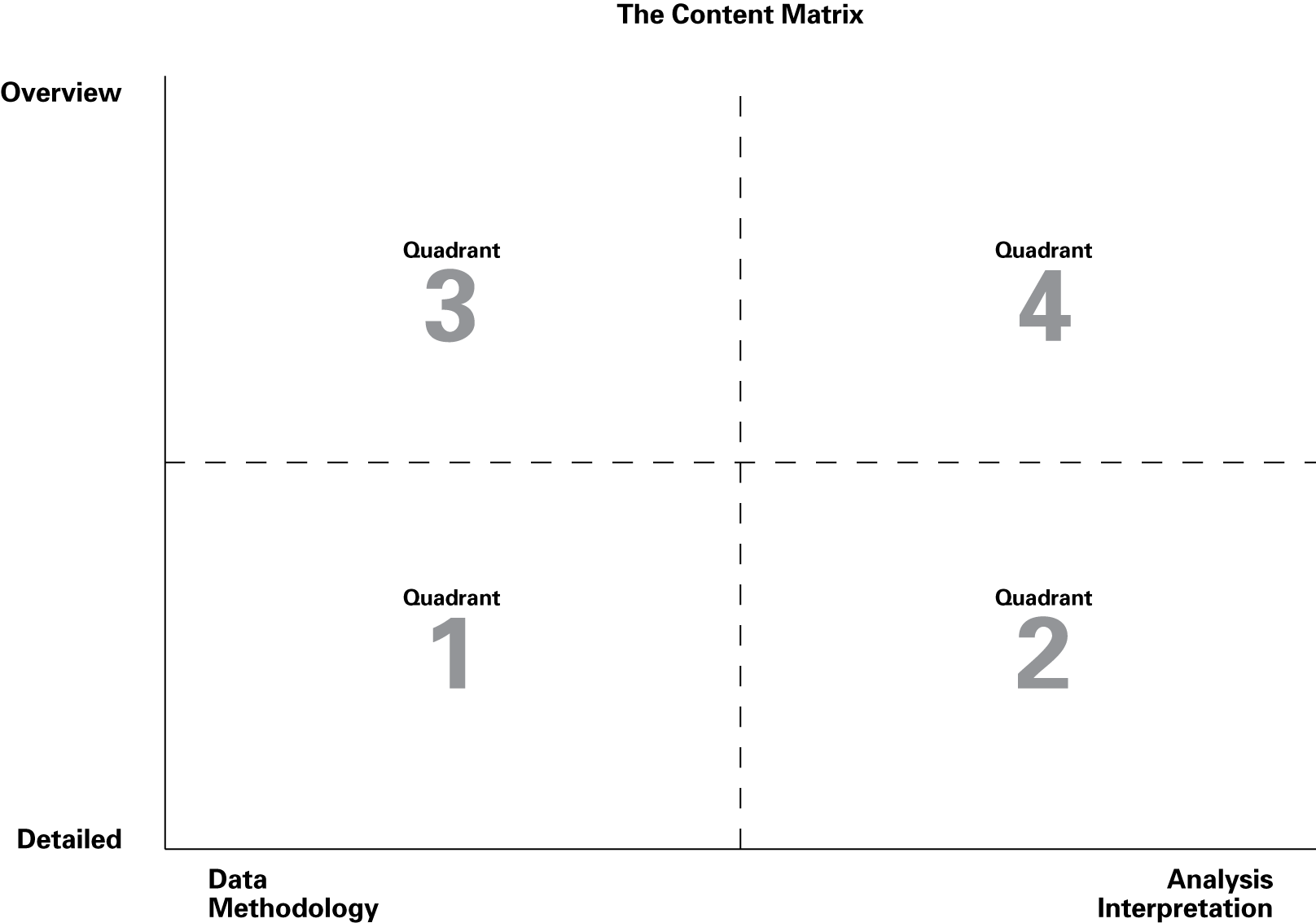 The Content Matrix