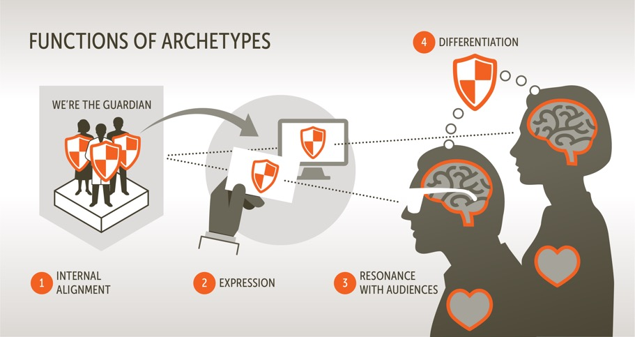 Functions of Archetypes