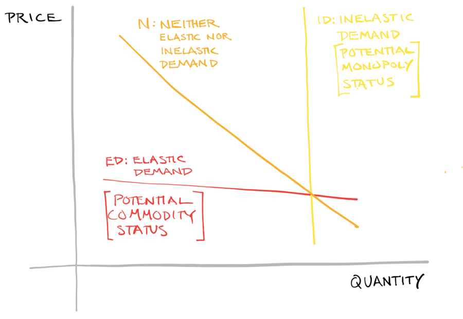 Different types of demands. Elastic and inelastic demand curves are shown here, along with a demand curve that is neither completely elastic nor inelastic
