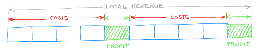 One way to double the dollar amount of your profit is to double your total sales