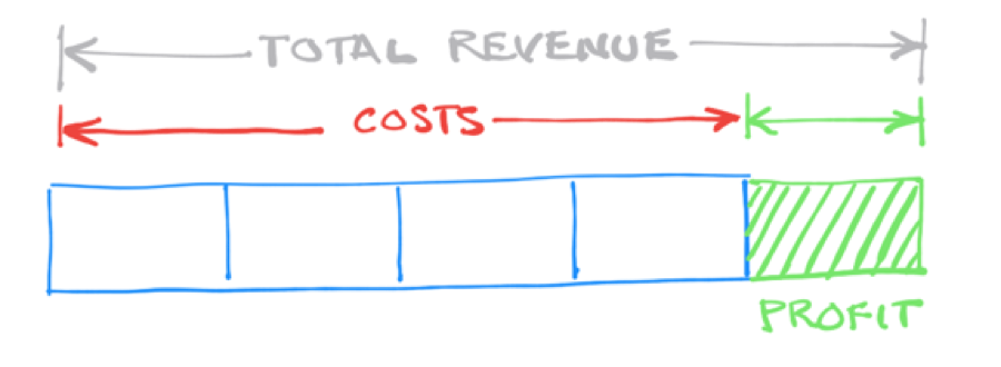 Profit is one fifth of total revenue, or 20%. Costs make up the remaining 80%