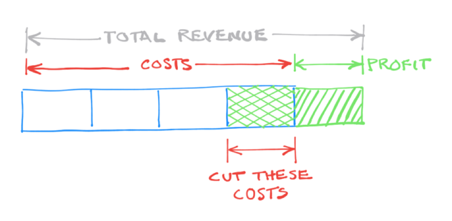 The second way to double your profit is to cut costs, while leaving sales and price intact.
