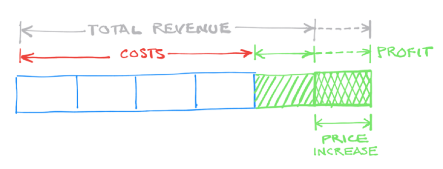 The third way to double your profit is to increase your price, while leaving costs untouched