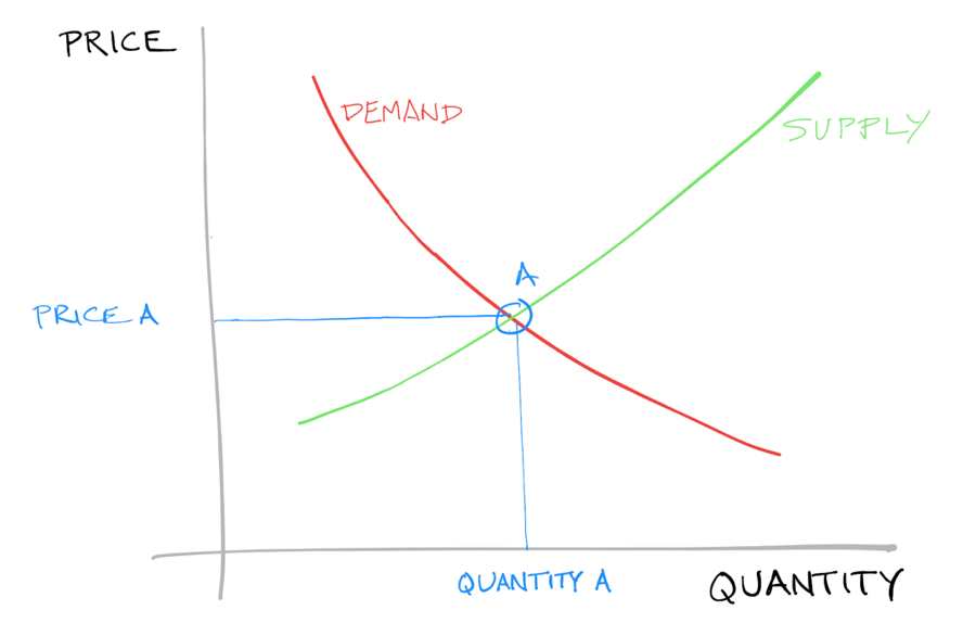 This graph shows the intersecting curves of supply and demand from classic microeconomic theory