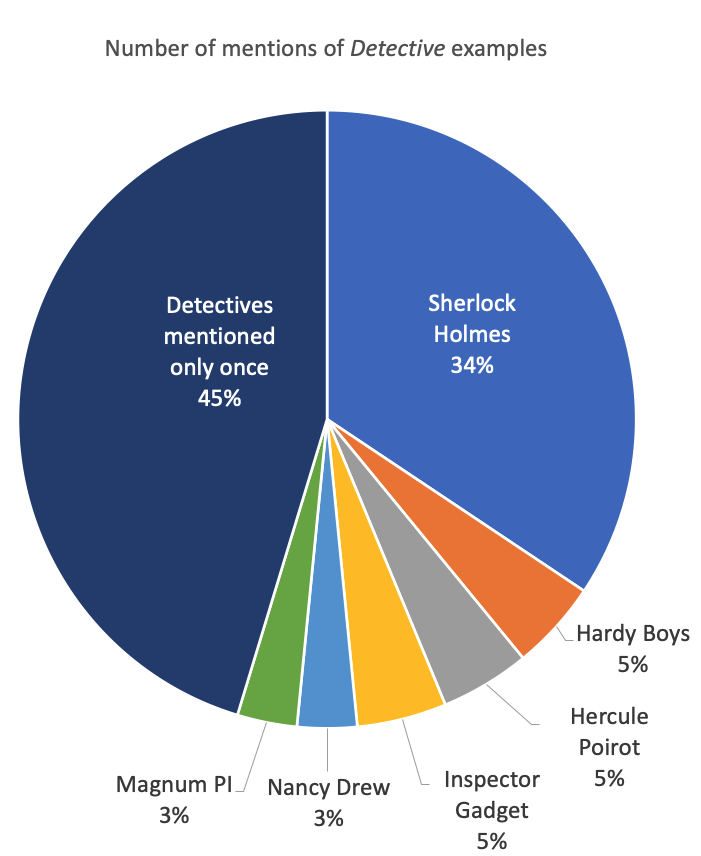 archetypal patterns for detective archetype
