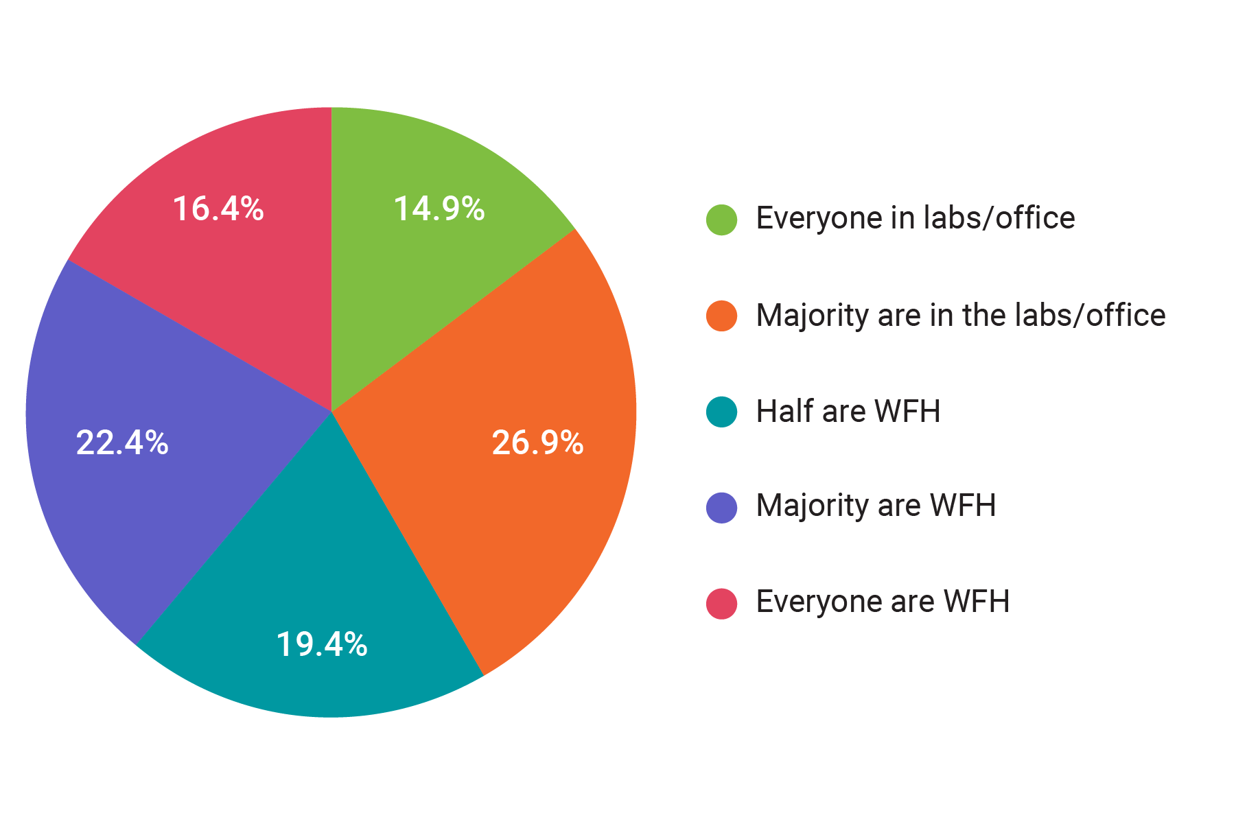 working from home chart