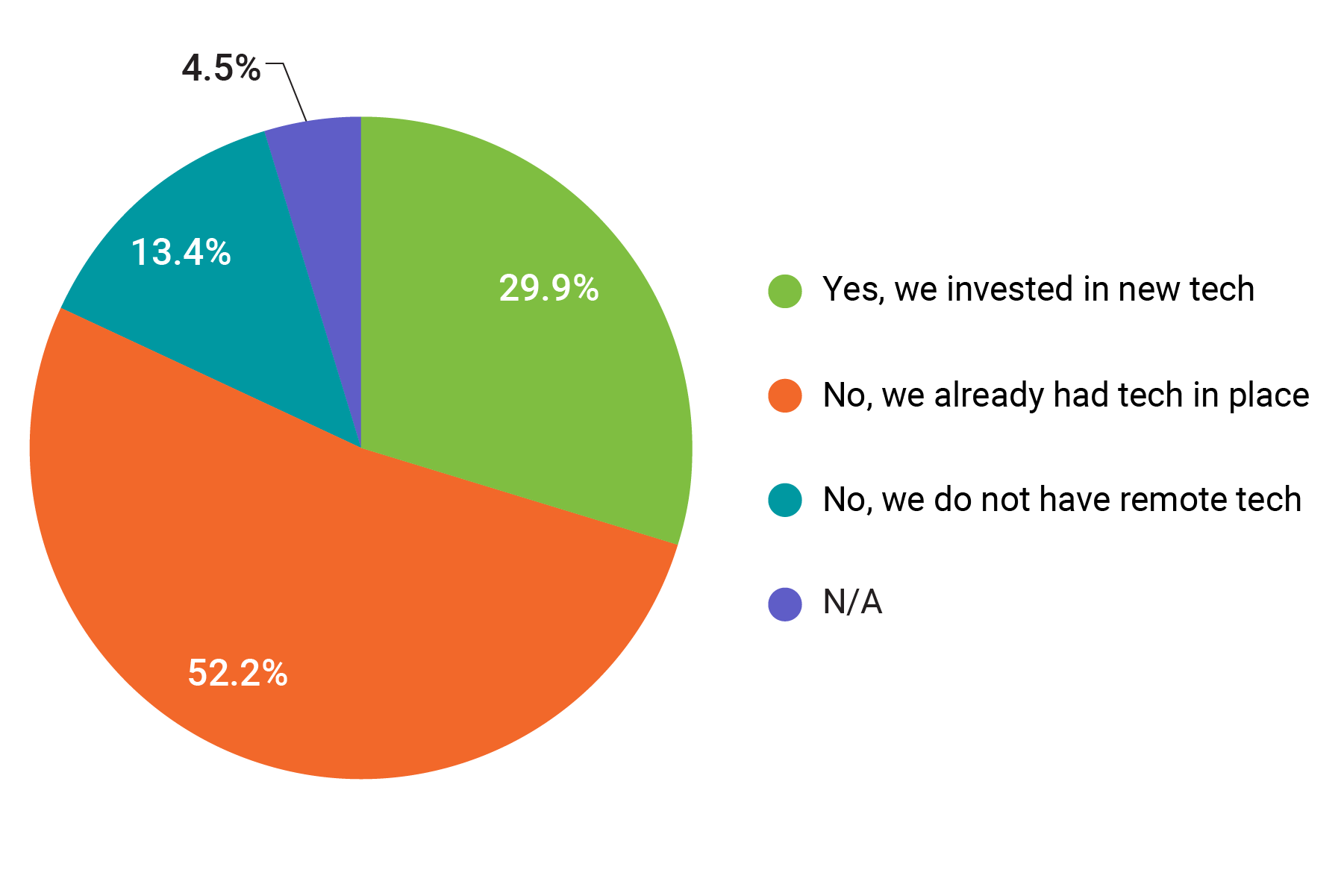 invest in new technology covid19 pie chart