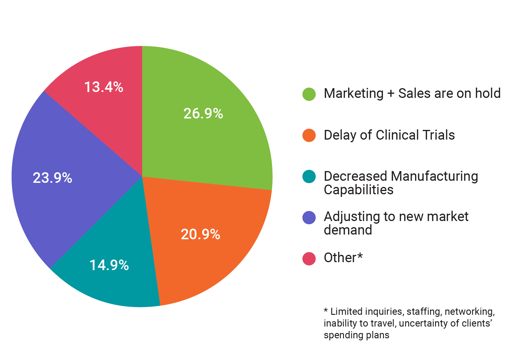 difficult marketing challenges chart