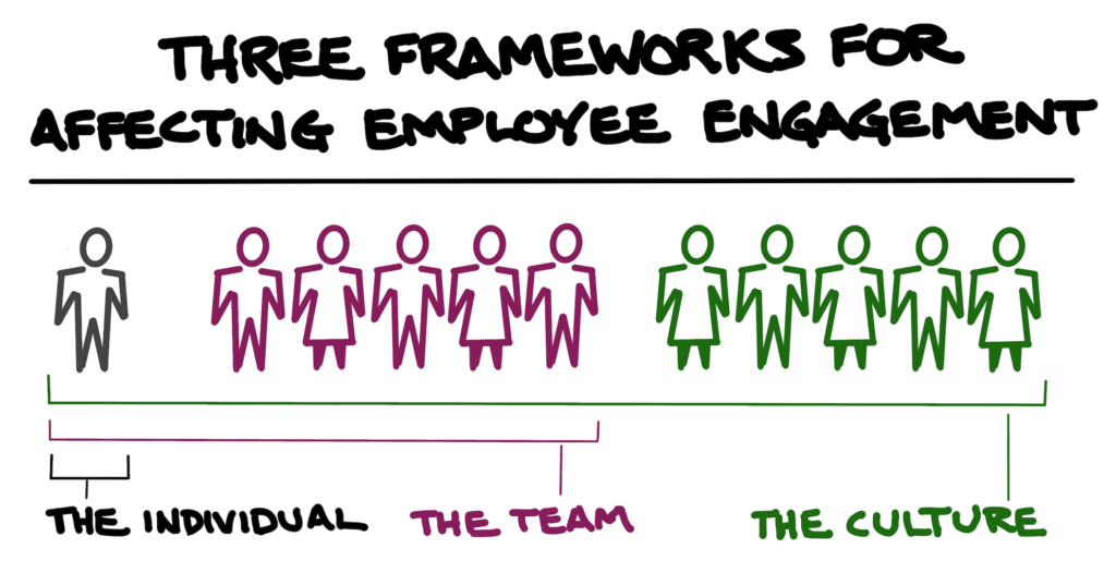 framework for engaged employees branding