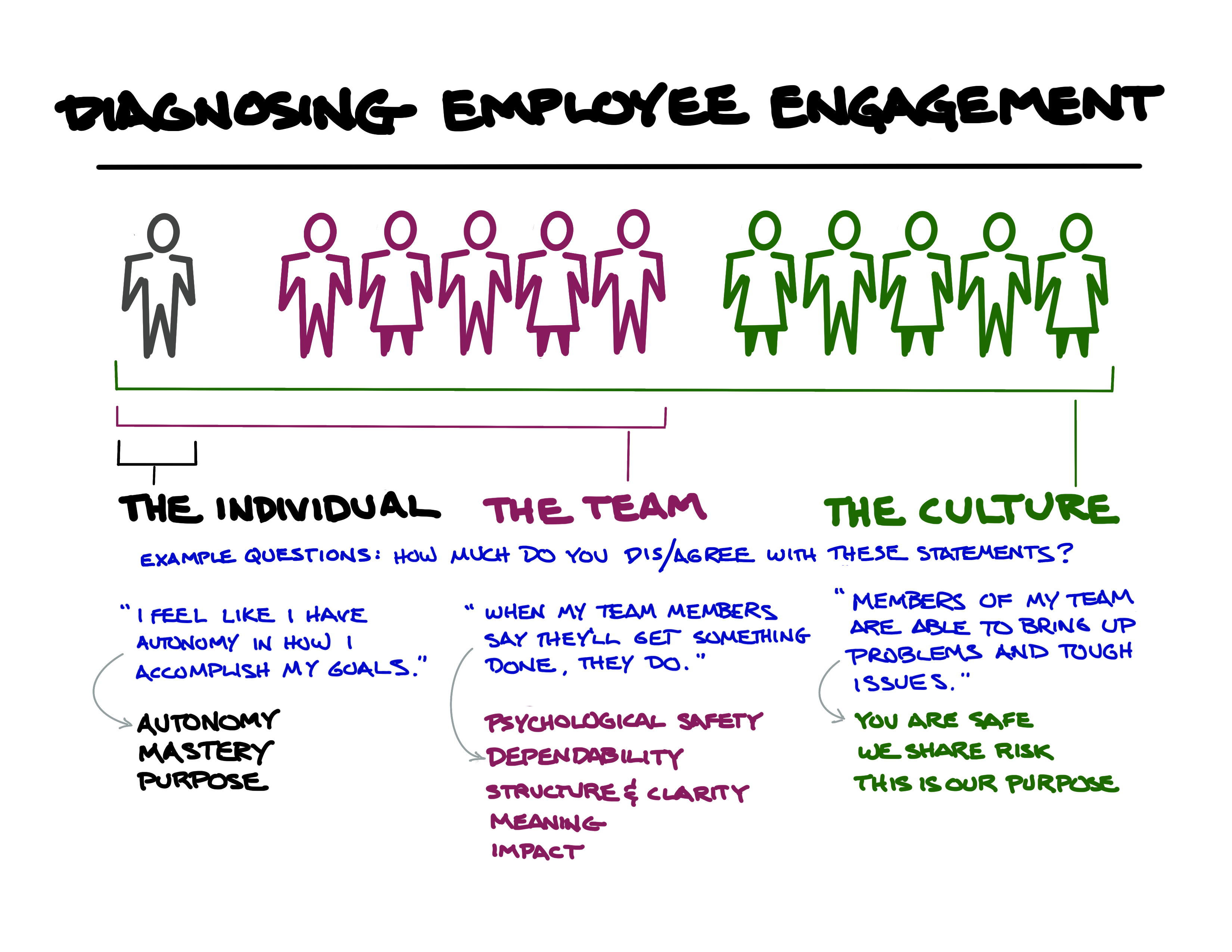 individual team culture employee engagement