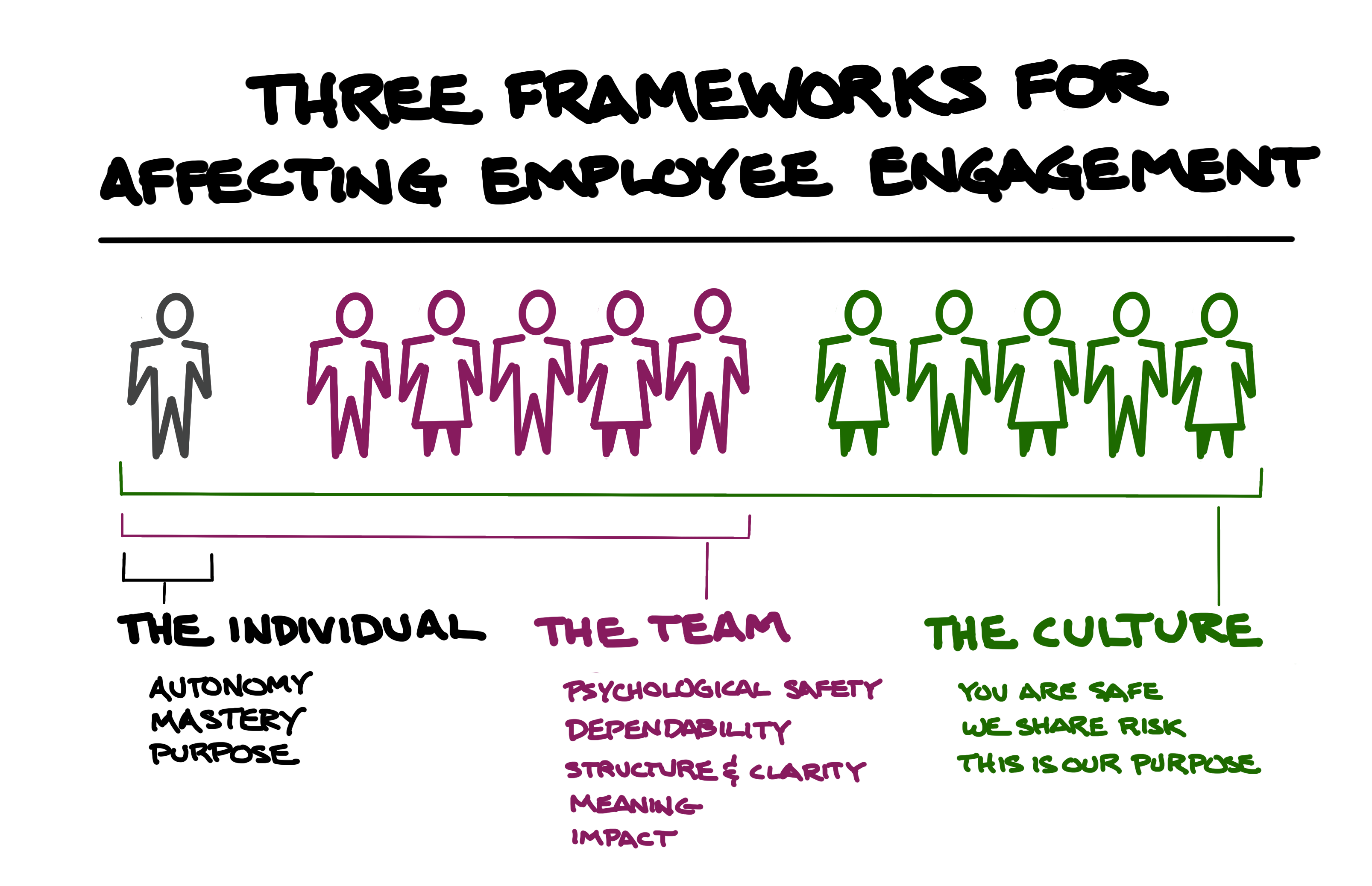 three frameworks for affecting employee engagement