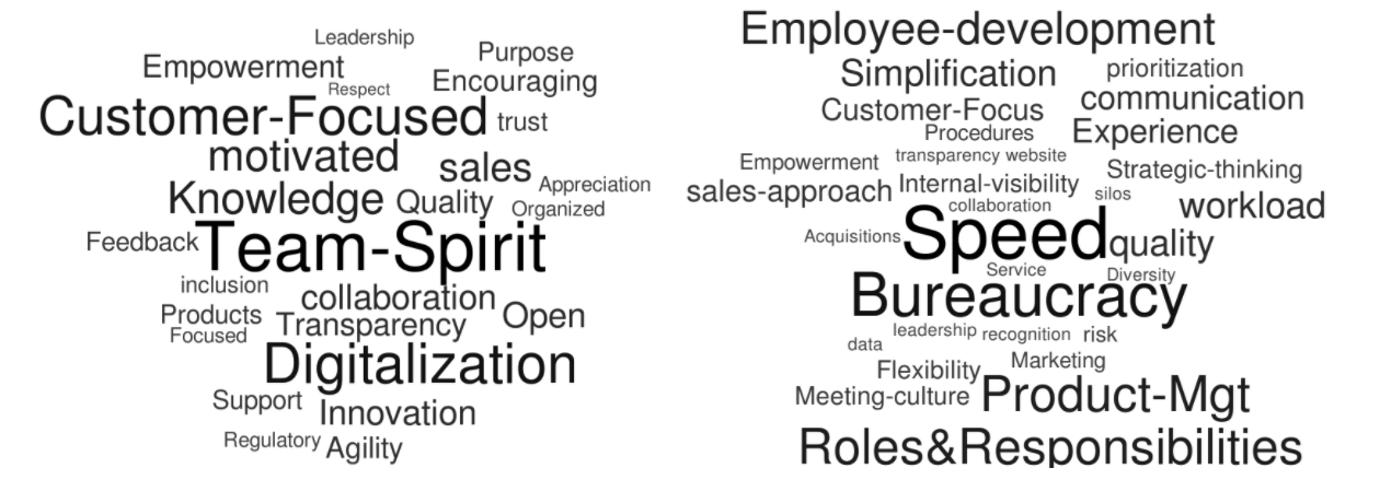 employee engagement word clouds